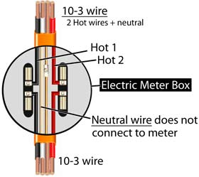 connect 10-3 to meter box