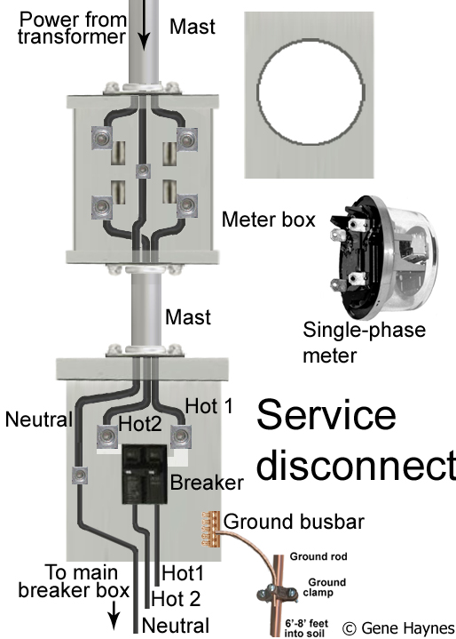 How to wire service disconnect 200 amp outdoor breaker enclosure 60 amp indoor flush mount breaker enclosure greentooth Gallery