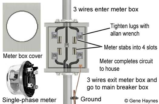Residential Electrical Meter Wiring Diagram - Wiring Diagram ... on