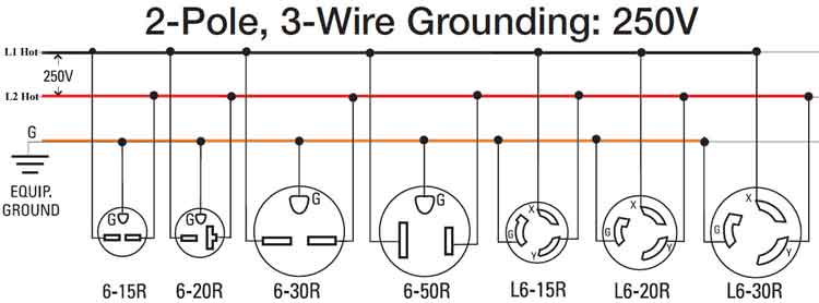 2 pole 3 wire 250V 300 how to wire 240 volt outlets and plugs 220 Single Phase Wiring Diagram at gsmportal.co