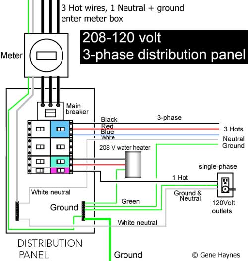 3-phase distribution panel