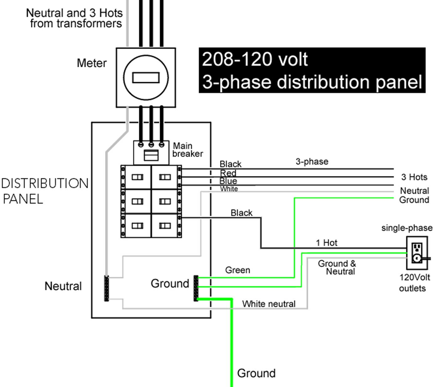how to wire 3 phase shows 120 208 volt service 4 wire 3 hot wires and 1 neutral enter meter box 3 hot wires and 1 neutral enter distribution panel and connect to main breaker