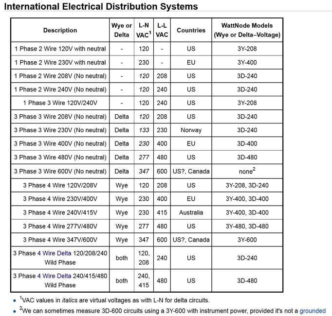 How to wire 3 phase see chart of 3 phase worldwide keyboard keysfo Gallery