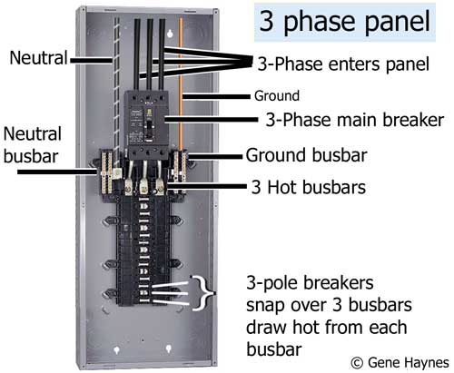 3-phase service panel