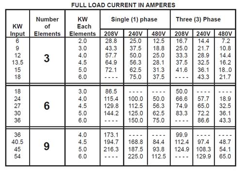 3-phase water heater amp chart