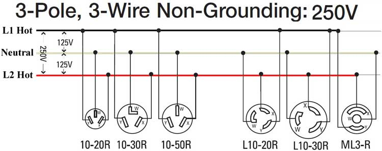 3 pole 3 wire 250V 300 how to wire 240 volt outlets and plugs 3 pole 4 wire grounding diagram at crackthecode.co