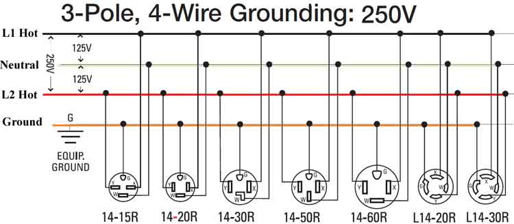 3 pole 4 wire 250V 300 how to wire 240 volt outlets and plugs 3 pole 4 wire grounding diagram at crackthecode.co