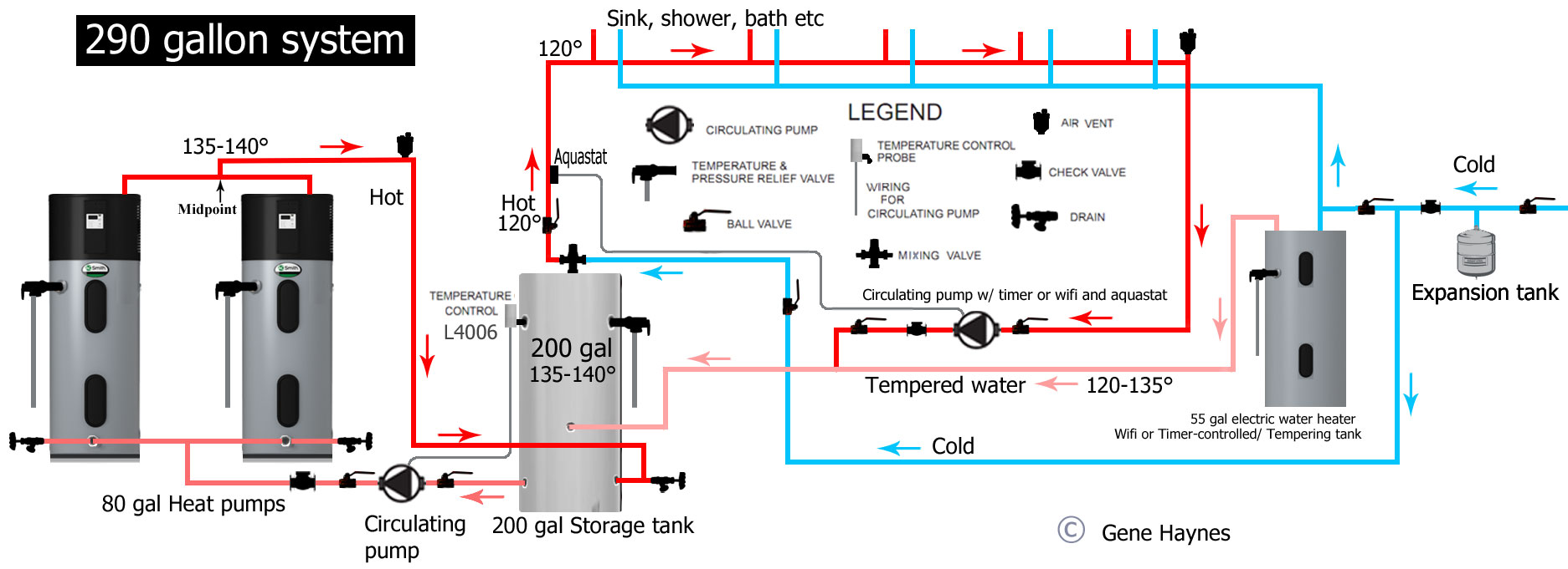How To Install Two Water Heaters Typical Hot Heater Wiring Diagram Storage Tank And Heat Pump Purpose Increase Capacity Meet High Volume Demand Typically A Gas Is Used For Systems
