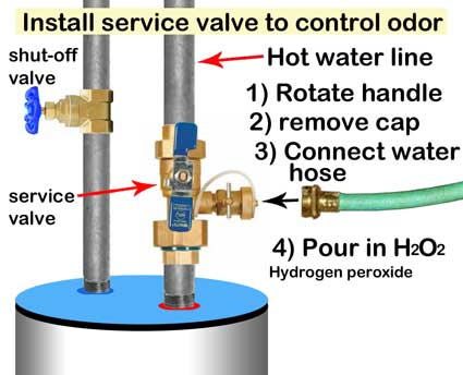Water heater odor