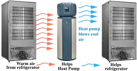 Heat pump and refrigerator