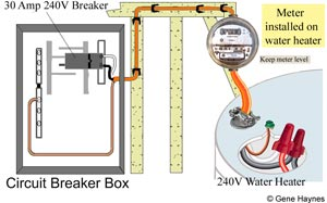 Electric meter on water heater