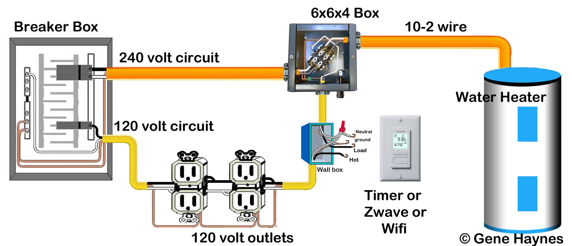 240 volt circuits can be controlled by 120V using a contactor. This lets  you install timer or home automation device to any 240 volt circuit.