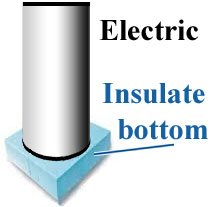 Insulate water heater