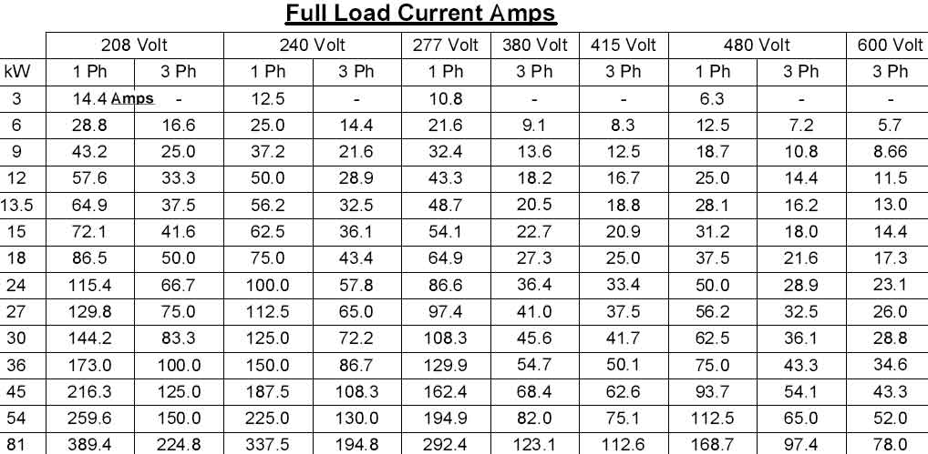 Motor hp amps chart impremedia larger image single phase 3 phase amp load by kilowatt greentooth Gallery