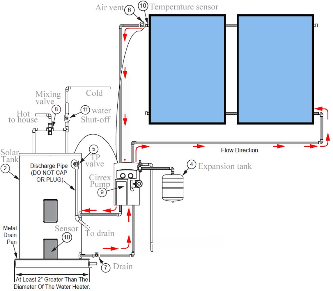 Review solar water heater pipes are oversized in this illustration actual pipes are smaller and amount of fluid is small storage tank has 1 element for back up heat ccuart Choice Image