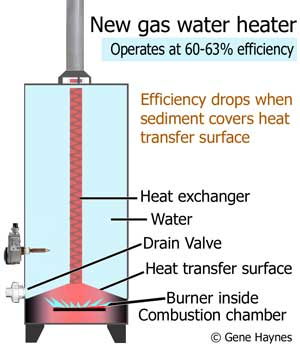 Clean Sediment Out Of Water Heater