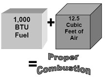 Combustion air