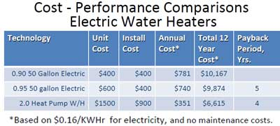 Cost performance electric water heaters