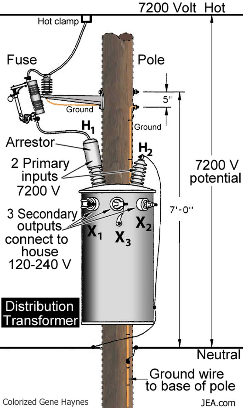 Names Of Parts On Electric Pole 3 Phase Delta Transformer Wiring Diagram Larger Image