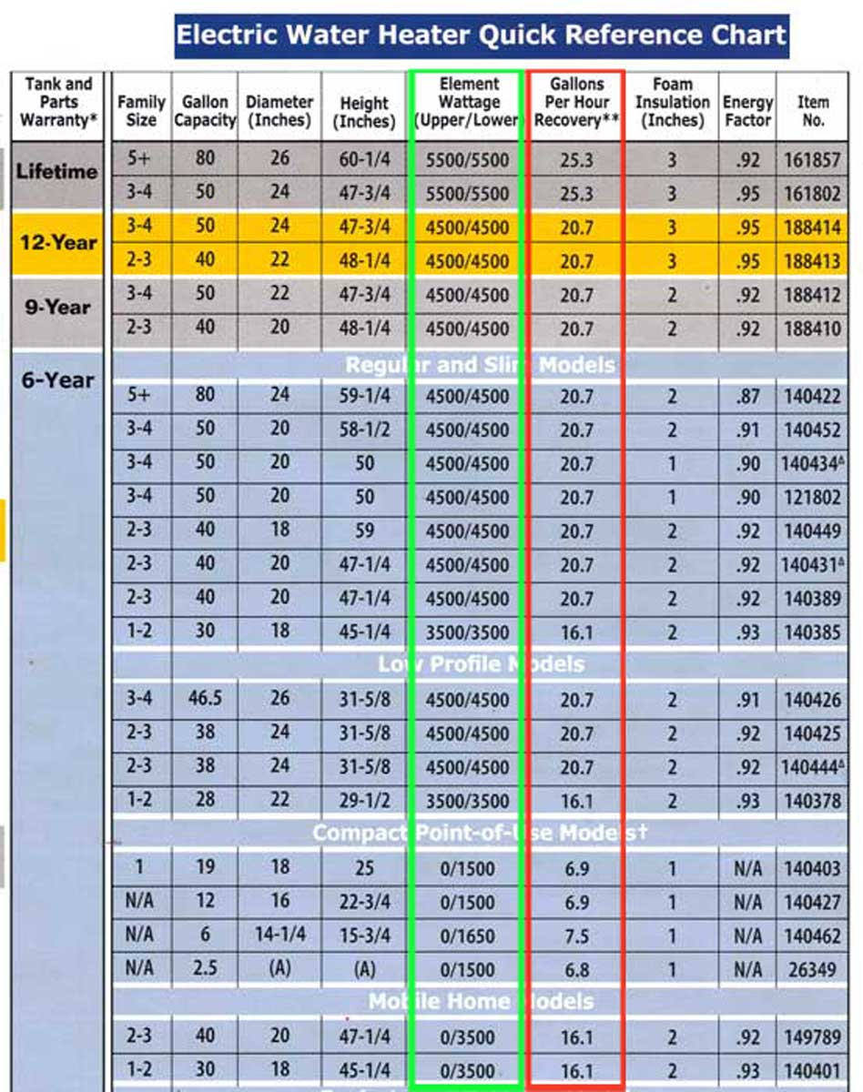 To wire water heater for 120 volts lower wattage heats less water per hour see chart keyboard keysfo Image collections