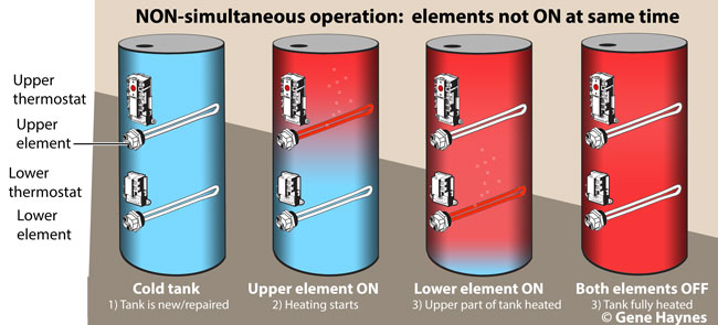 Non simultaneous operation