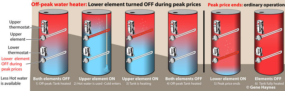 Off peak water heater sequence