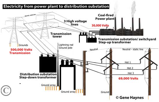 Electricity from power plant to distribution substation