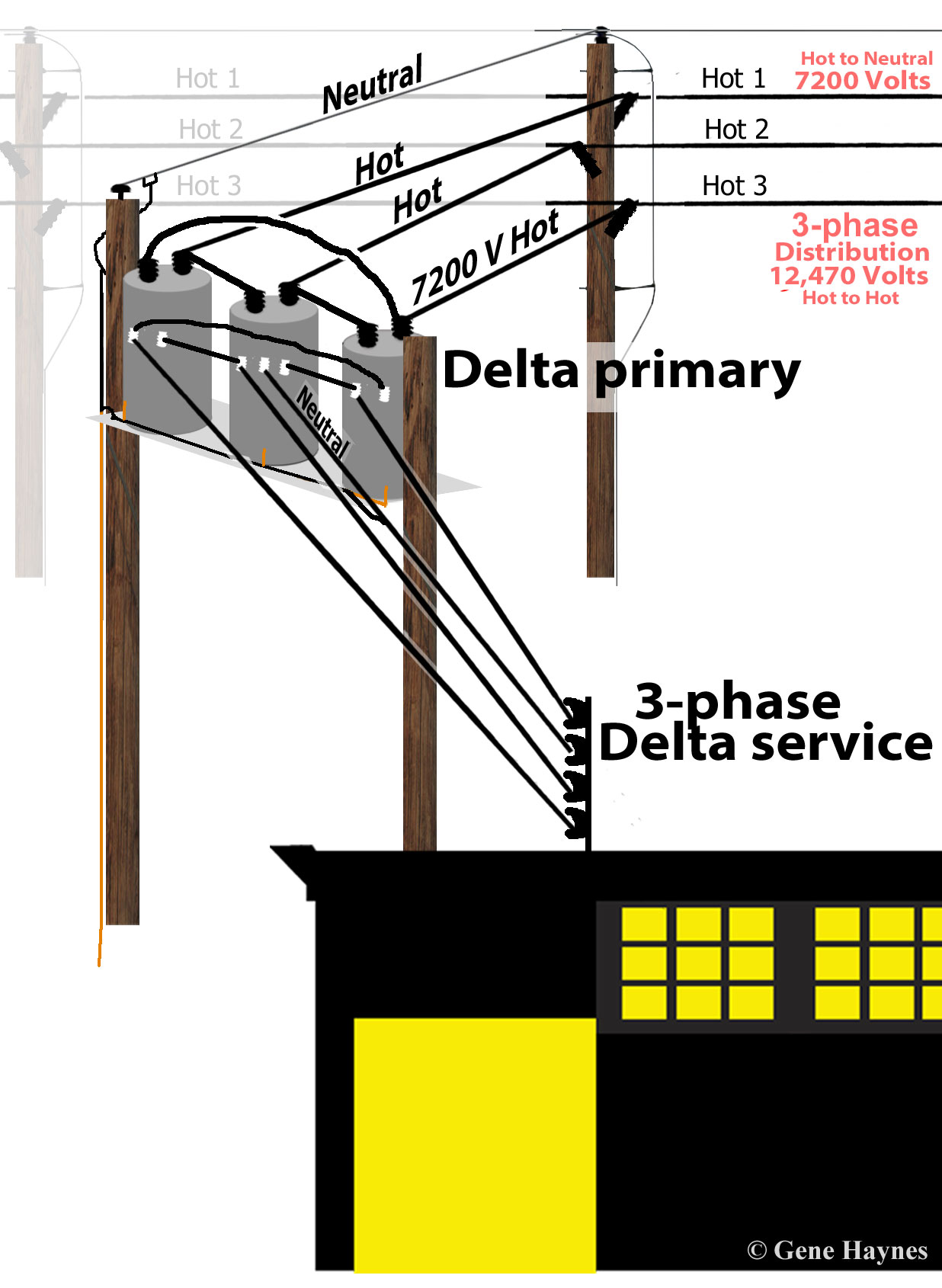 Electricity from plant to distribution transformer to business delta s4l how to wire 3 phase distribution transformer wiring diagram at soozxer.org