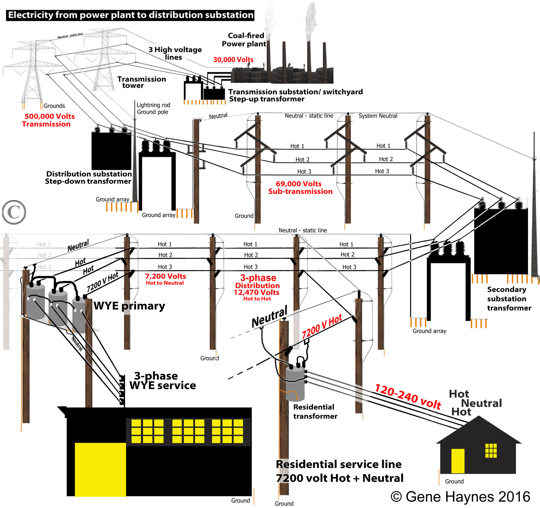 Names Of Parts On Electric Pole on delta and wye wiring basics