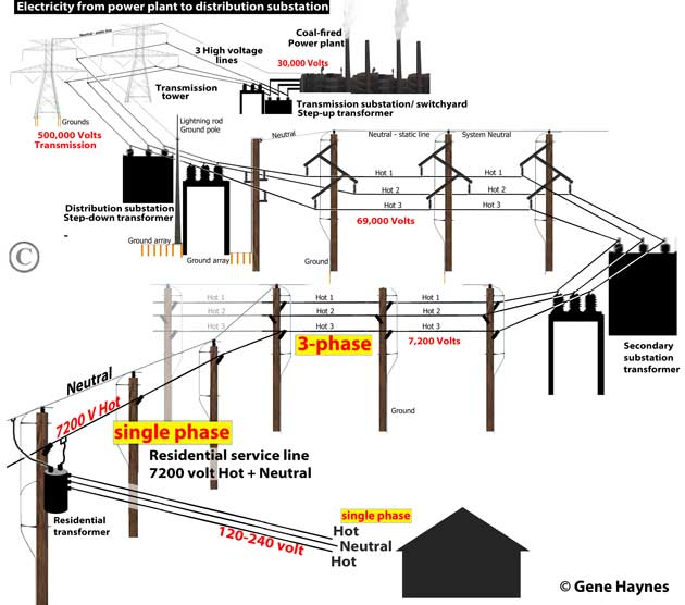 difference between single phase and 3 phase 480 Single Phase Transformer Wiring