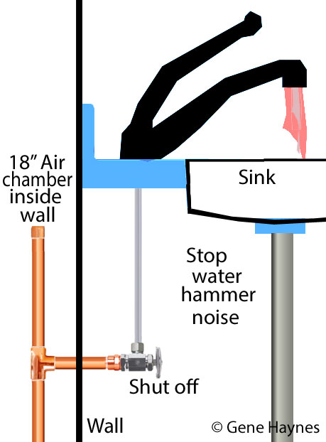 Air in water line