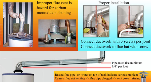 Flue pipe safety