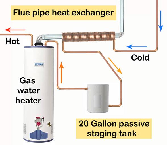 flue pipe heat exchanger