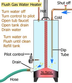 Flush Each 6 Months To Prevent Build Up Steps For Flushing Gas Water Heater