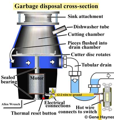 Garbage disposal cross section