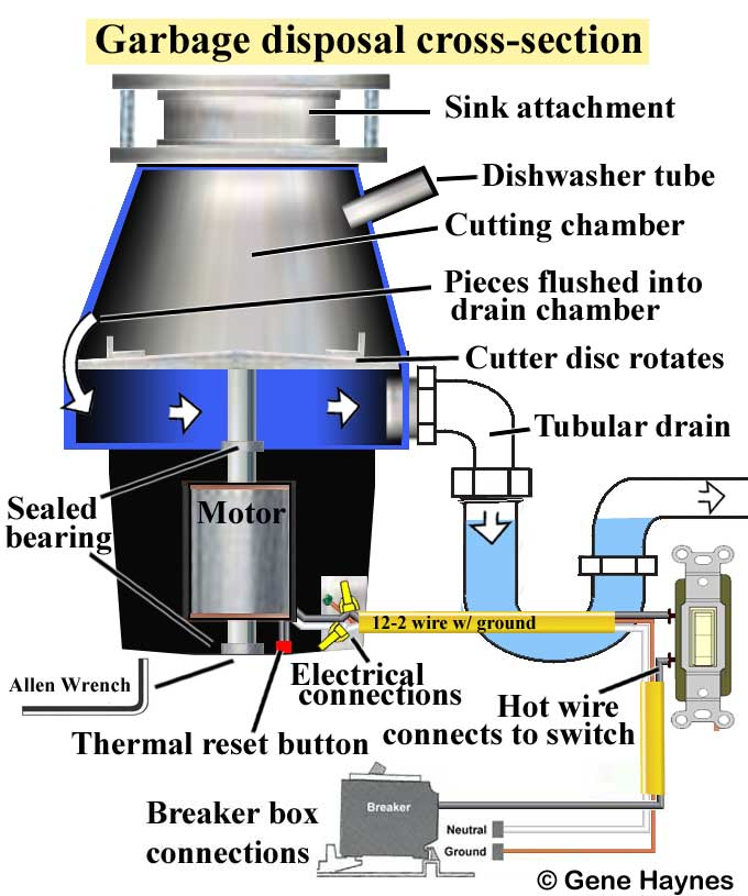 Garbage Disposal Cross Section. Larger Image