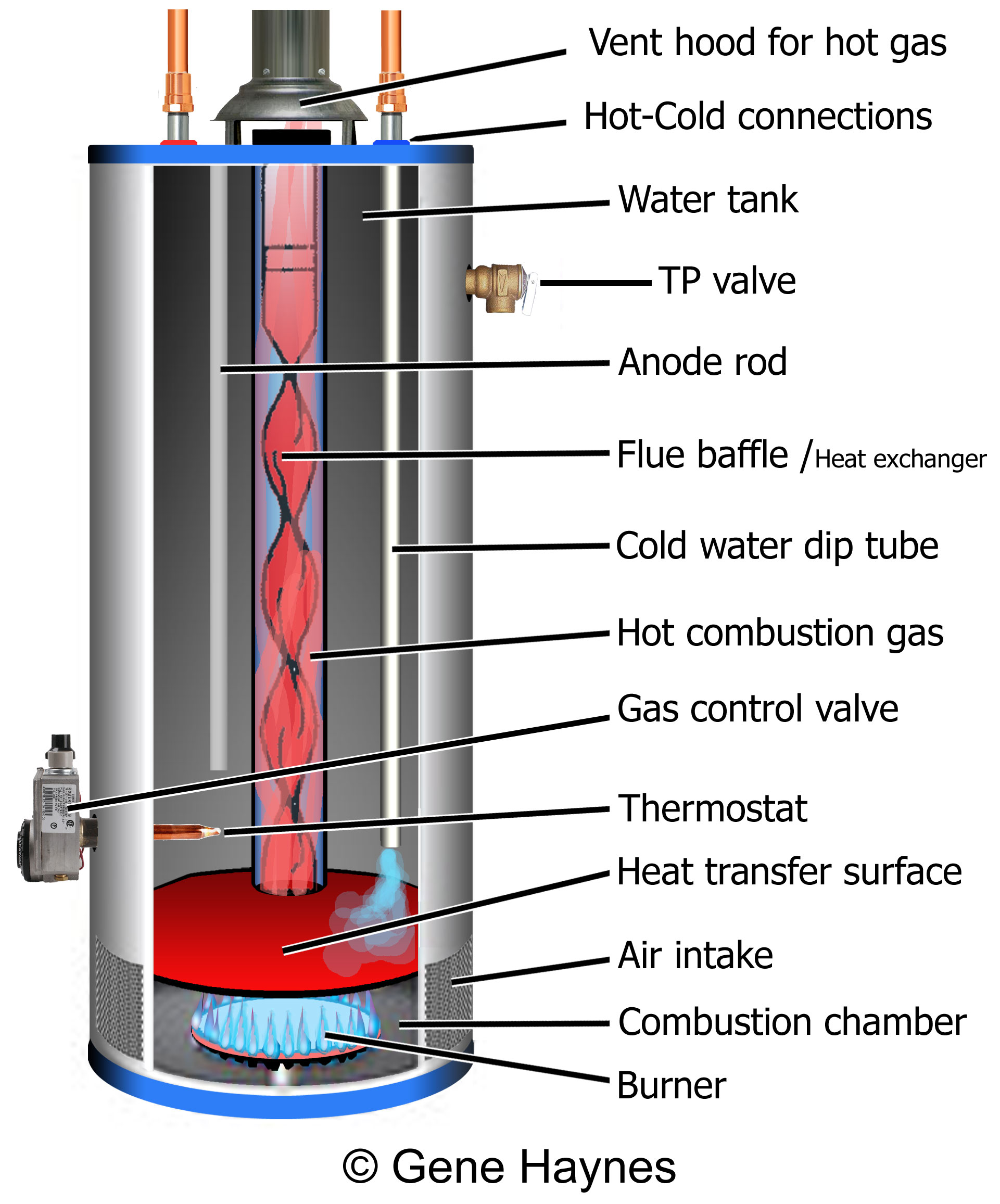 How to vent a hot water heater - Gas Water Heaters Are Not 100 Standardized Models Vary Manufacturers Offer Different Designs Parts Not Shown On Illustration Include Electronic Gas