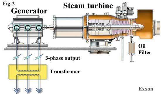 Generator and turbine