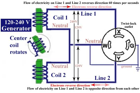 Generator lines 12 connect electric water heater to generator 220 volt generator wiring diagram at creativeand.co