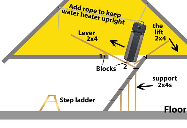 install water heater in attic