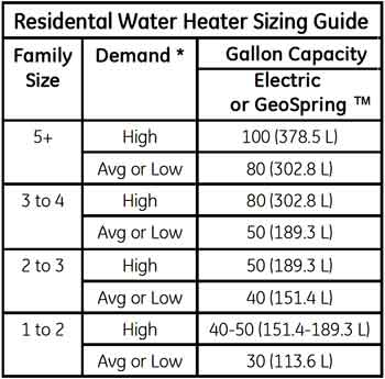 Heat pump size chart
