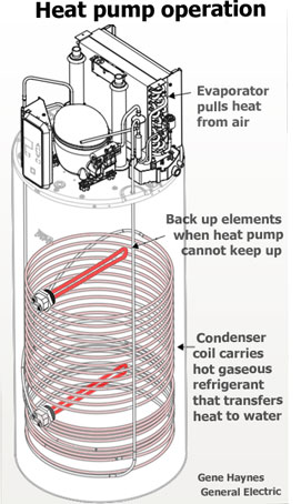 Review GE Heat Pump water heater: | Ge Hybrid Water Heater Wiring Diagram |  | Waterheatertimer.org