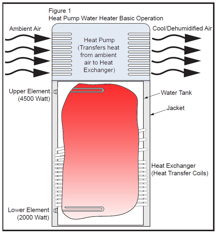 note that heat pump water heater will run much more than typical and put out more cool air than puts out