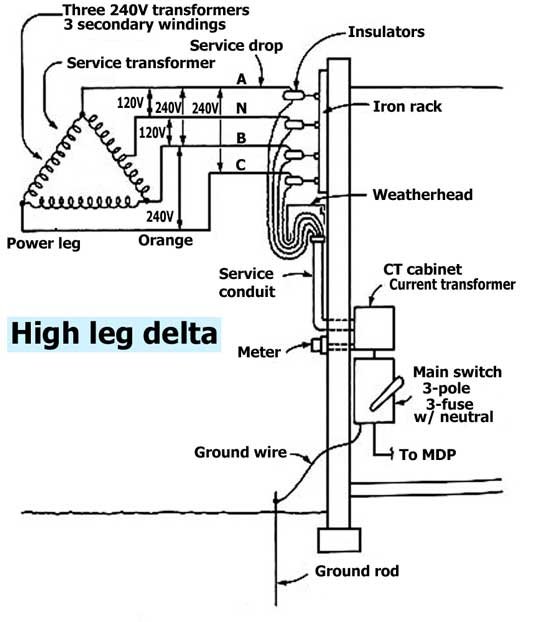 high leg delta service  image shows general layout for above-ground 3-phase  service drop  a drop is generally considered to be the wires that 'drop'  down