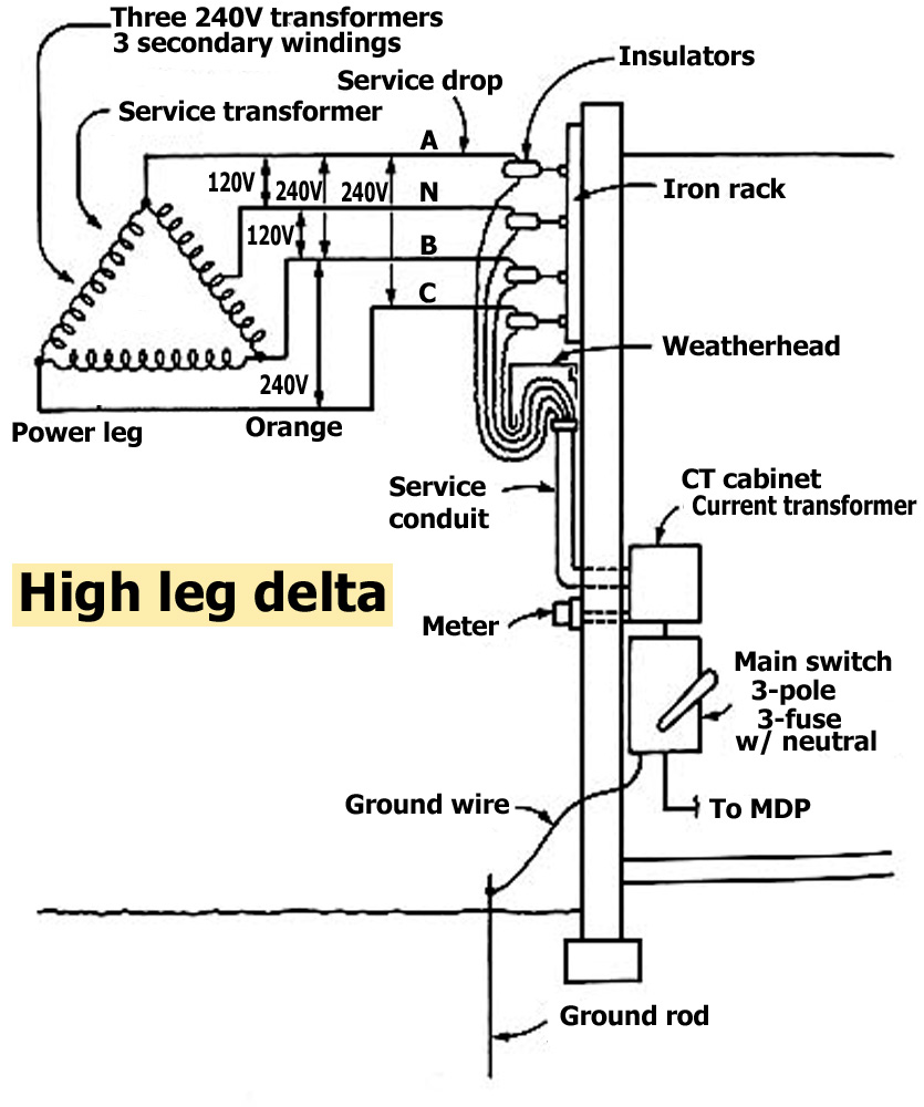 High leg delta service how to wire whole house surge protector Commercial Electrical Service Entrance Diagram at crackthecode.co