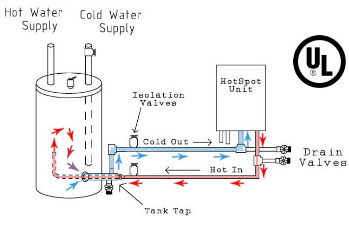 hot spot hvac indirect system 1 jpg