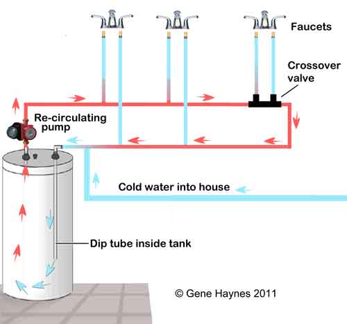 recirculating system