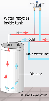Recirculation in tank