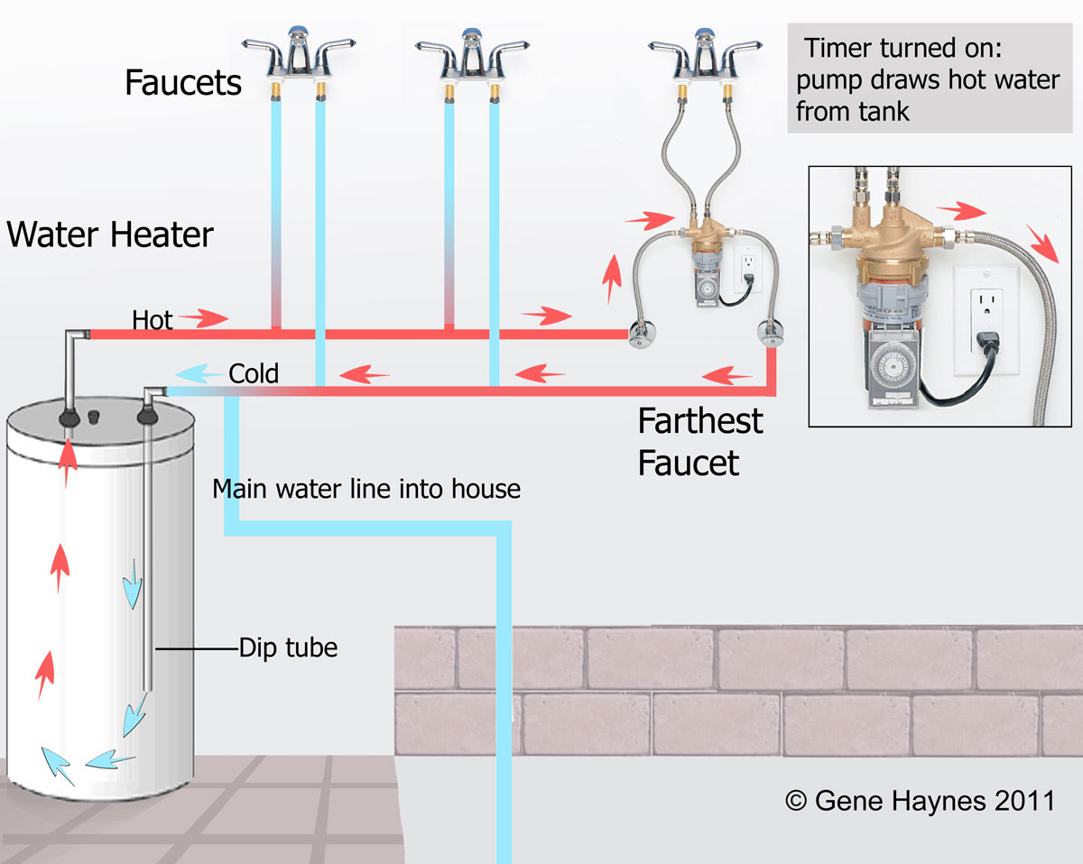 Water Heater Recirculation System Typical Hot Wiring Diagram Installation At Faucet With Timer Turned Off Cold Available Immediately But Wait For Savings Estimate Put Empty