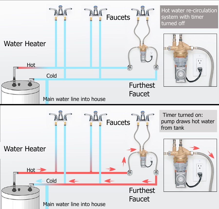 Water Heater Recirculation Valve How Water Heater Recirculation
